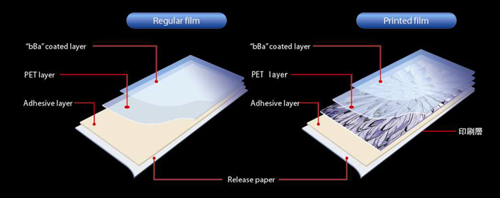 structure of hyper durable film