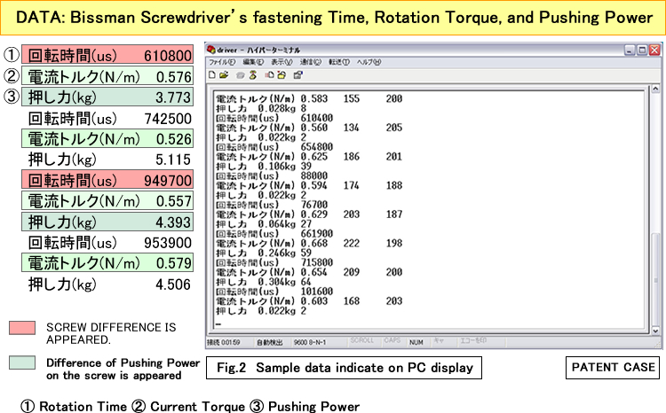 DATA: Bissman Screwdriver's fastening Time, Rotation Torque, and Pushing Power