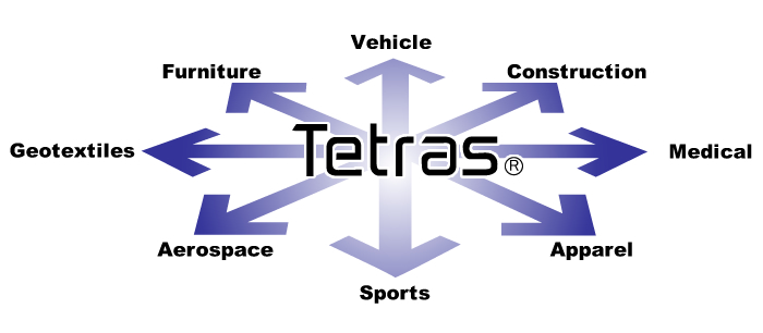 TETRAS PRODUCTS AT PRESENT AND IN THE FUTURE